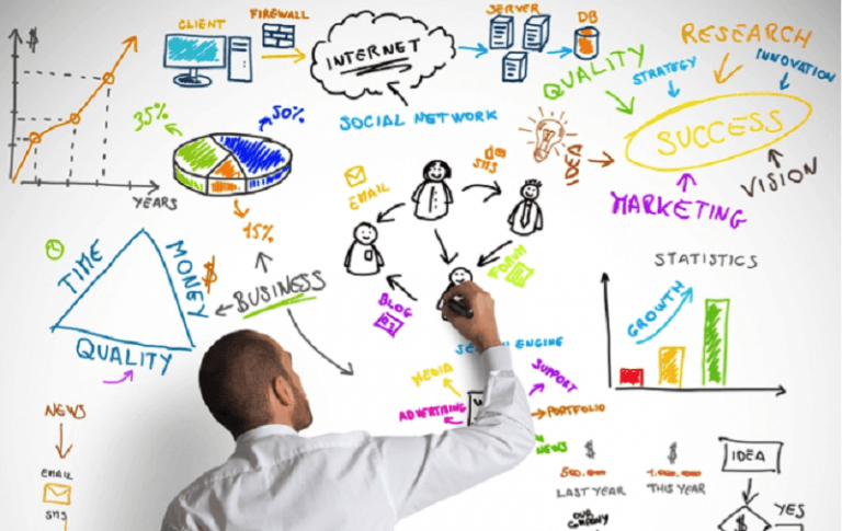 Social Media is the highest priority in the marketing strategies of small businesses