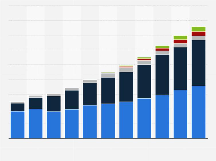 Spending on digital advertising is experiencing rapid growth